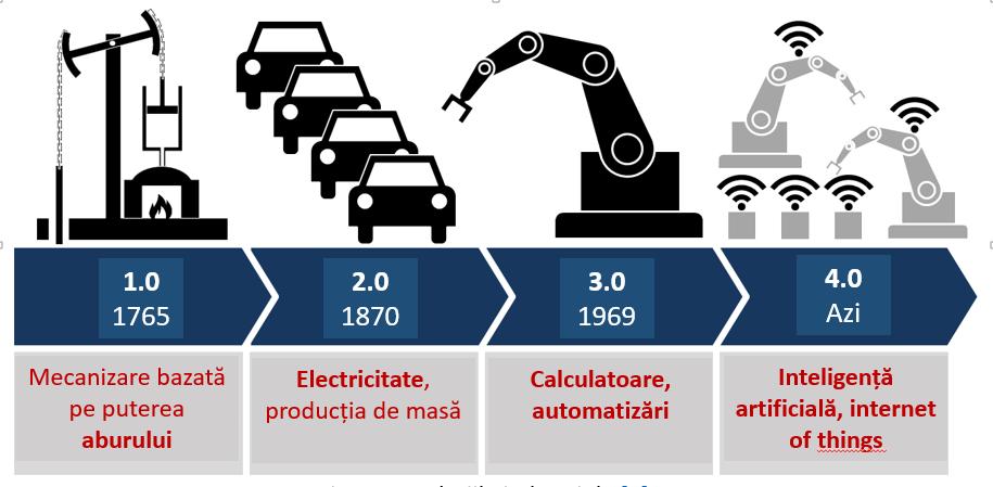 Fig. 2. Revoluțiile industriale [3]