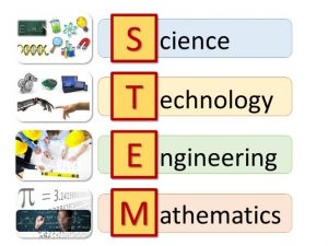 Fig. 1. Educația STEM [1]
