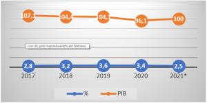 Figura 1. Procentul din PIB acordat educației în perioada 2017-2021