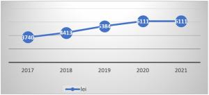 Figura 2. Costul standard per elev/preșcolar în perioada 2017-2021