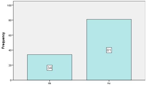 """Figura 1. Distribuția eșantionului în funcție de variabila """"amenințări (părinți)"""""""