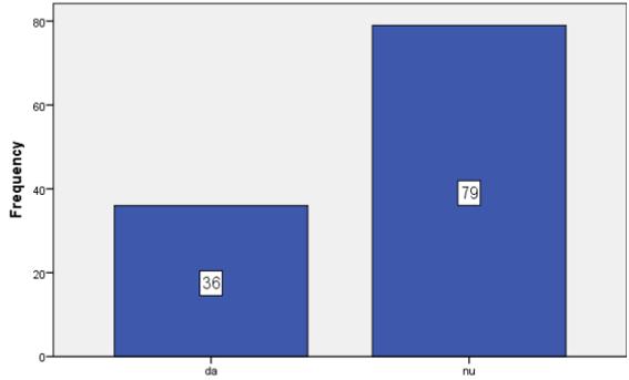 """Figura 2. Distribuția eșantionului în funcție de variabila """"violență fizică ușoară (părinți)"""""""