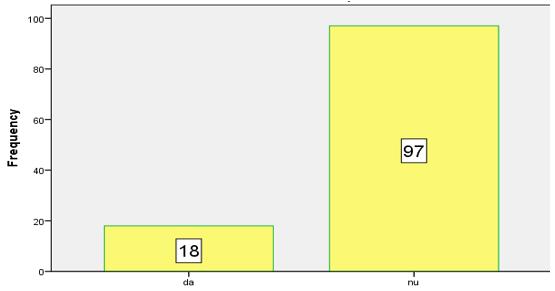 """Figura 3. Distribuția eșantionului în funcție de variabila """"violență fizică gravă (părinți)"""""""