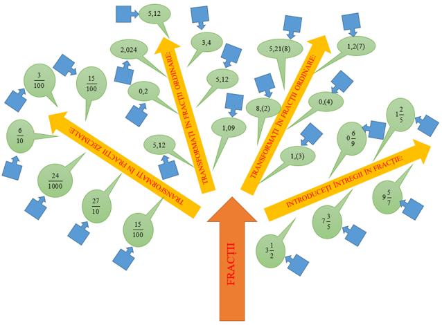 """Exemplu: Clasa a V-a, """"Fracții- Fracții ordinare și fracții zecimale"""""""